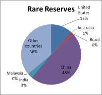 Rare Earth reserves