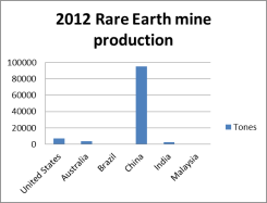 Rare Earth production